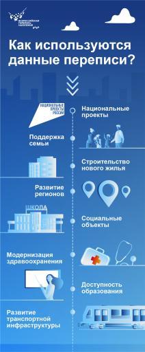 Как используются данные переписи